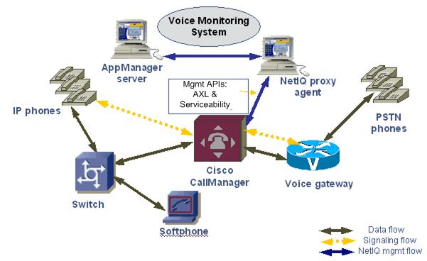 cisco call manager configuration guide