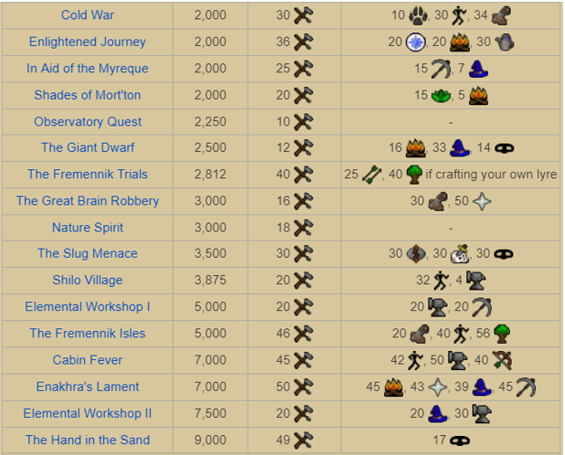 osrs construction guide 1 99