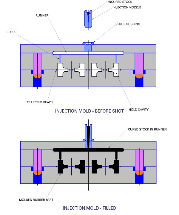 gas assist injection molding design guide