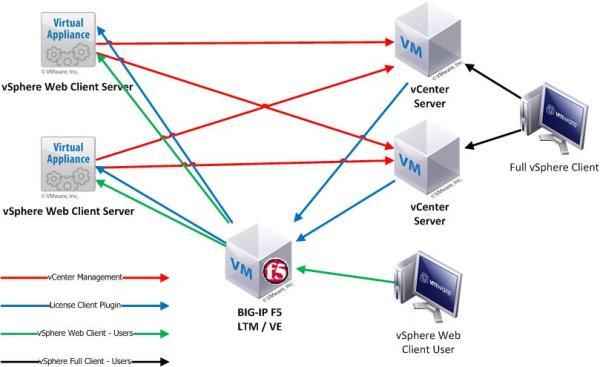 f5 load balancer installation guide