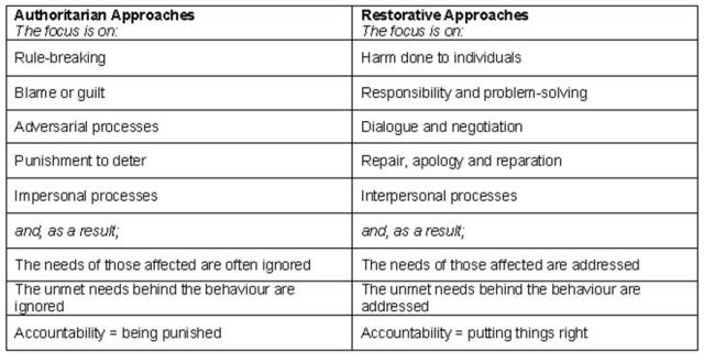 behaviour management a guide to good practice