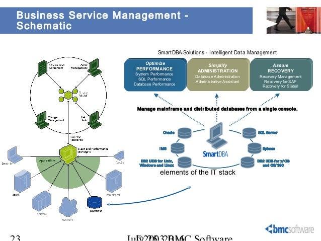 bmc remedy asset management user guide