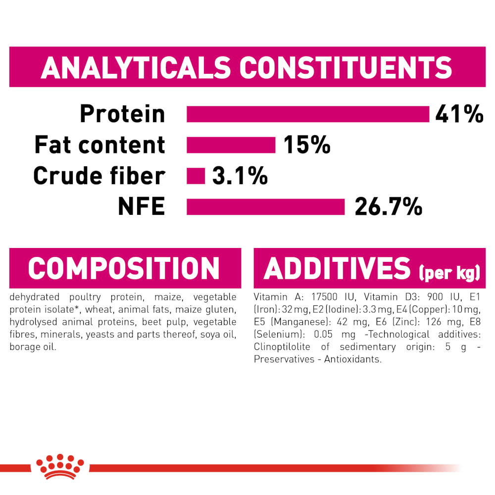 royal canin satiety feeding guide