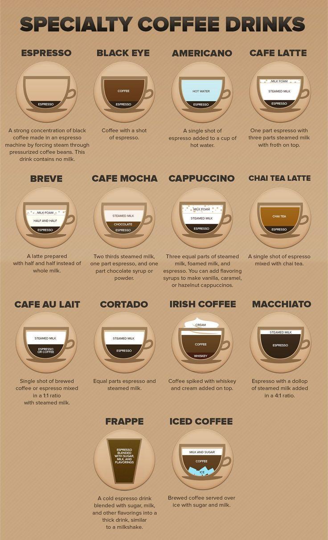 espresso coffee drinks a visual guide