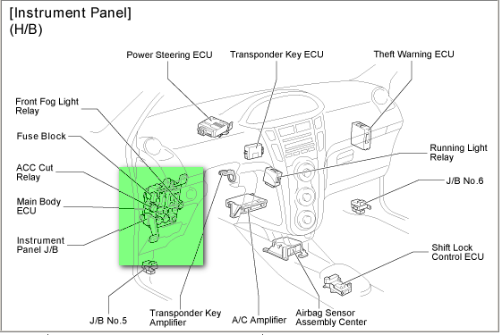 toyota yaris instrument panel guide