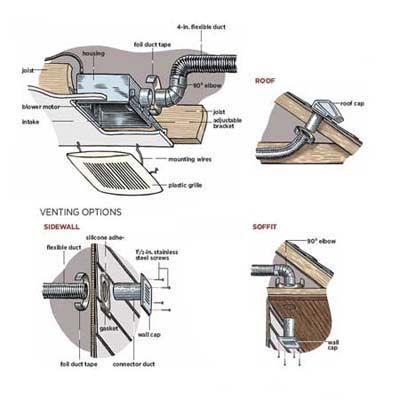 bathroom extractor fan installation guide