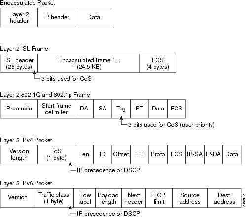 cisco 3850 switch configuration guide