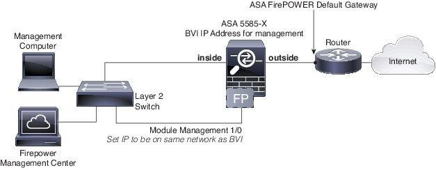 cisco asa 5512 configuration guide