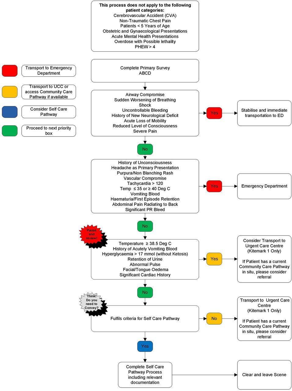 patient care technician study guide pdf